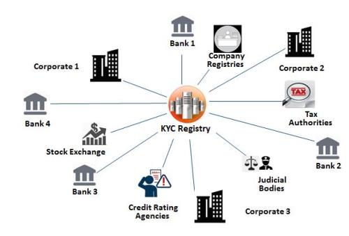 Big Data Gone Bad Shows Why Digital KYC is no Panacea - Rich